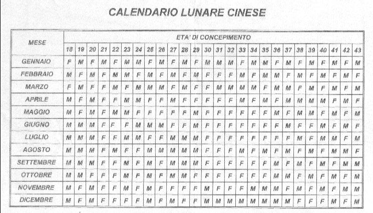 Calendario Lunare Gravidanza 2020.Calendario Lunare Novembre 2017 Maschio O Femmina Free